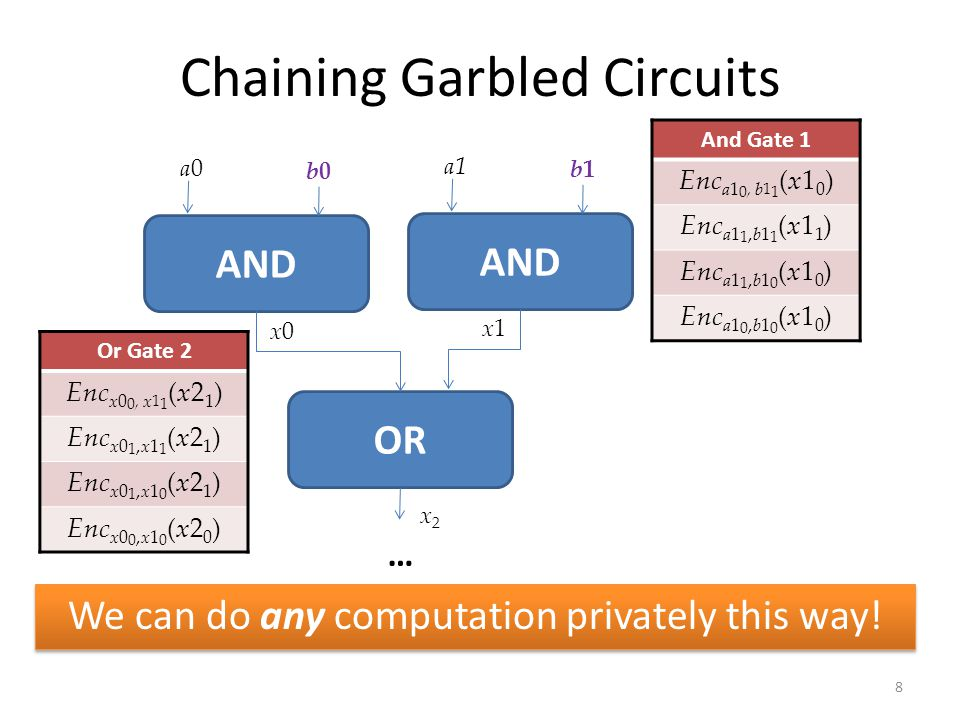 Chaining Garbled Circuits