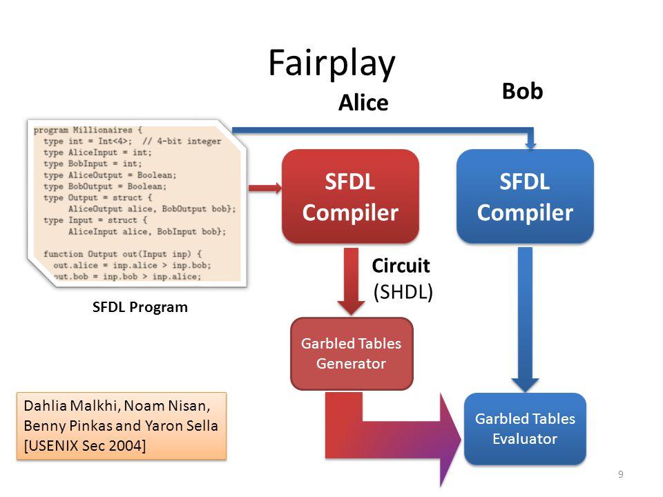 Fairplay Bob Alice SFDL Compiler SFDL Compiler Circuit (SHDL)