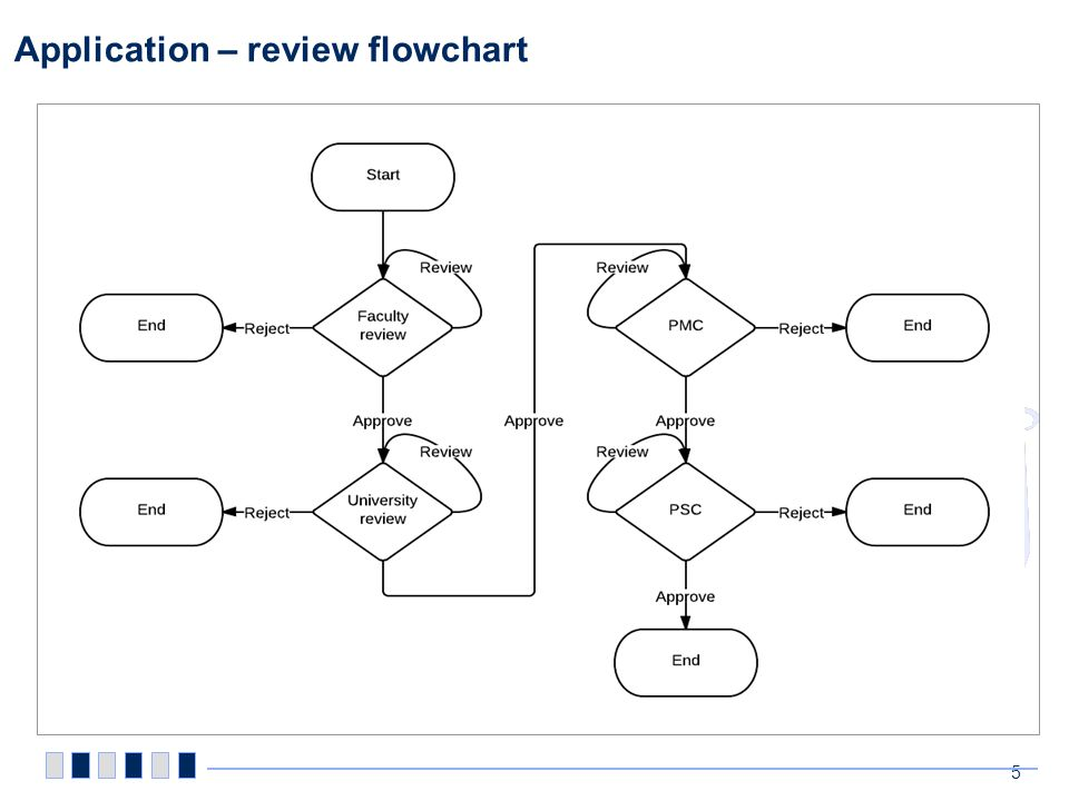 Application – review The review process starts when the applicant send the proposal to the faculty deputy dean (R&D)
