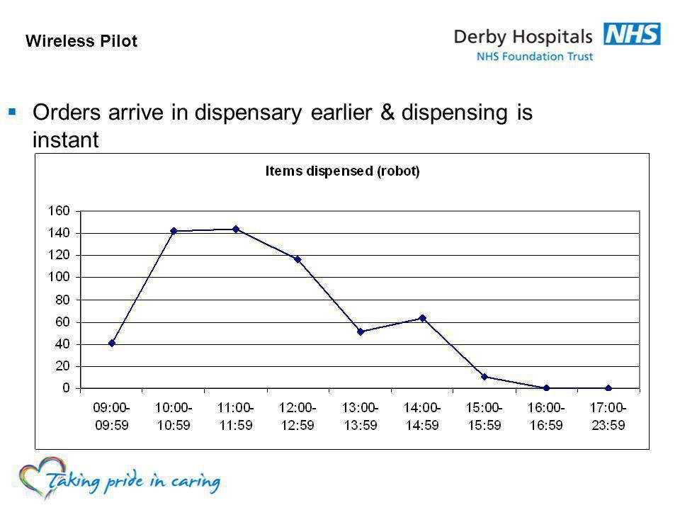 Orders arrive in dispensary earlier & dispensing is instant