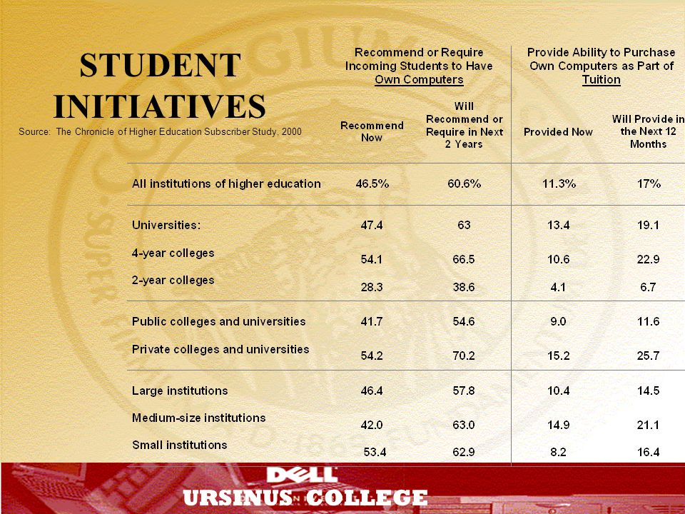 Source: The Chronicle of Higher Education Subscriber Study, 2000