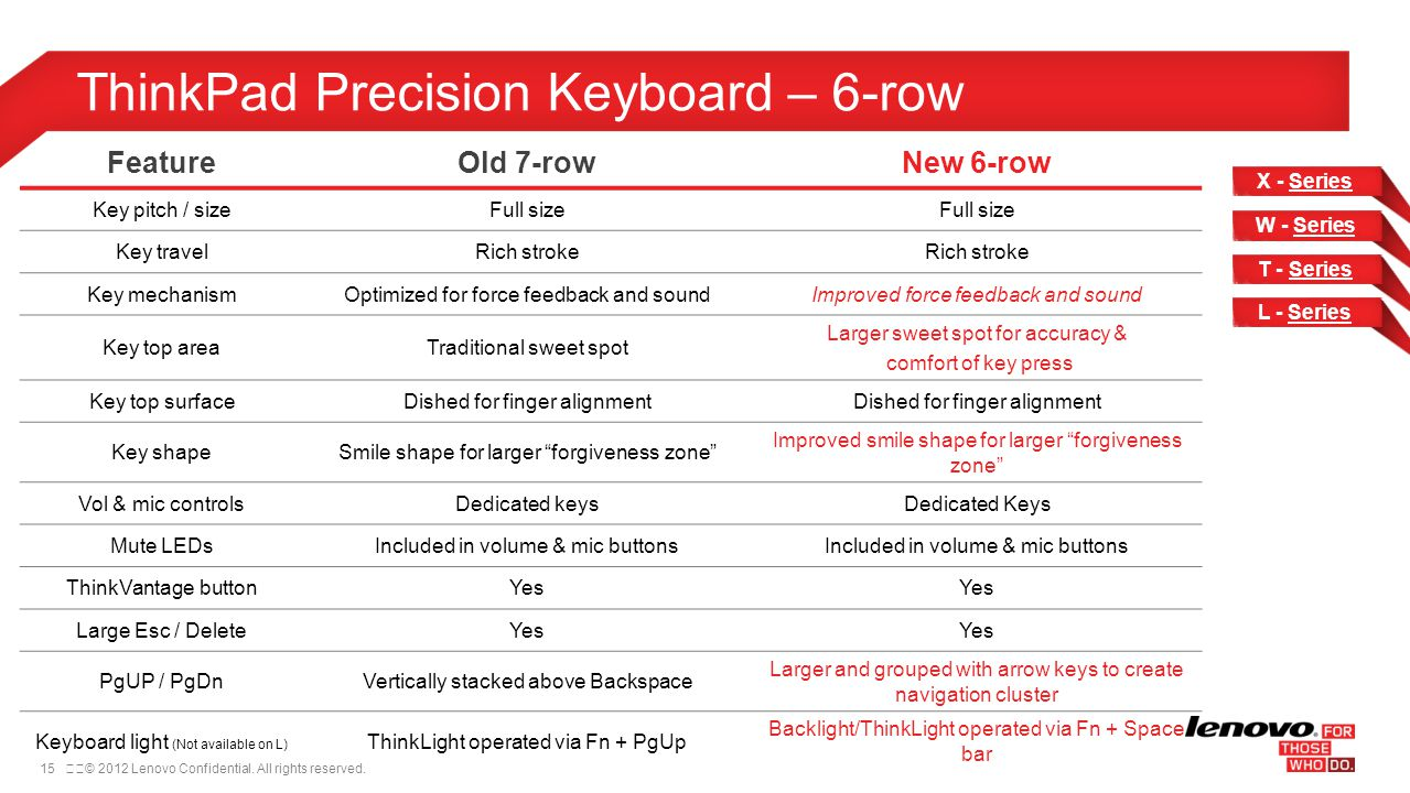ThinkPad Precision Keyboard – 6-row