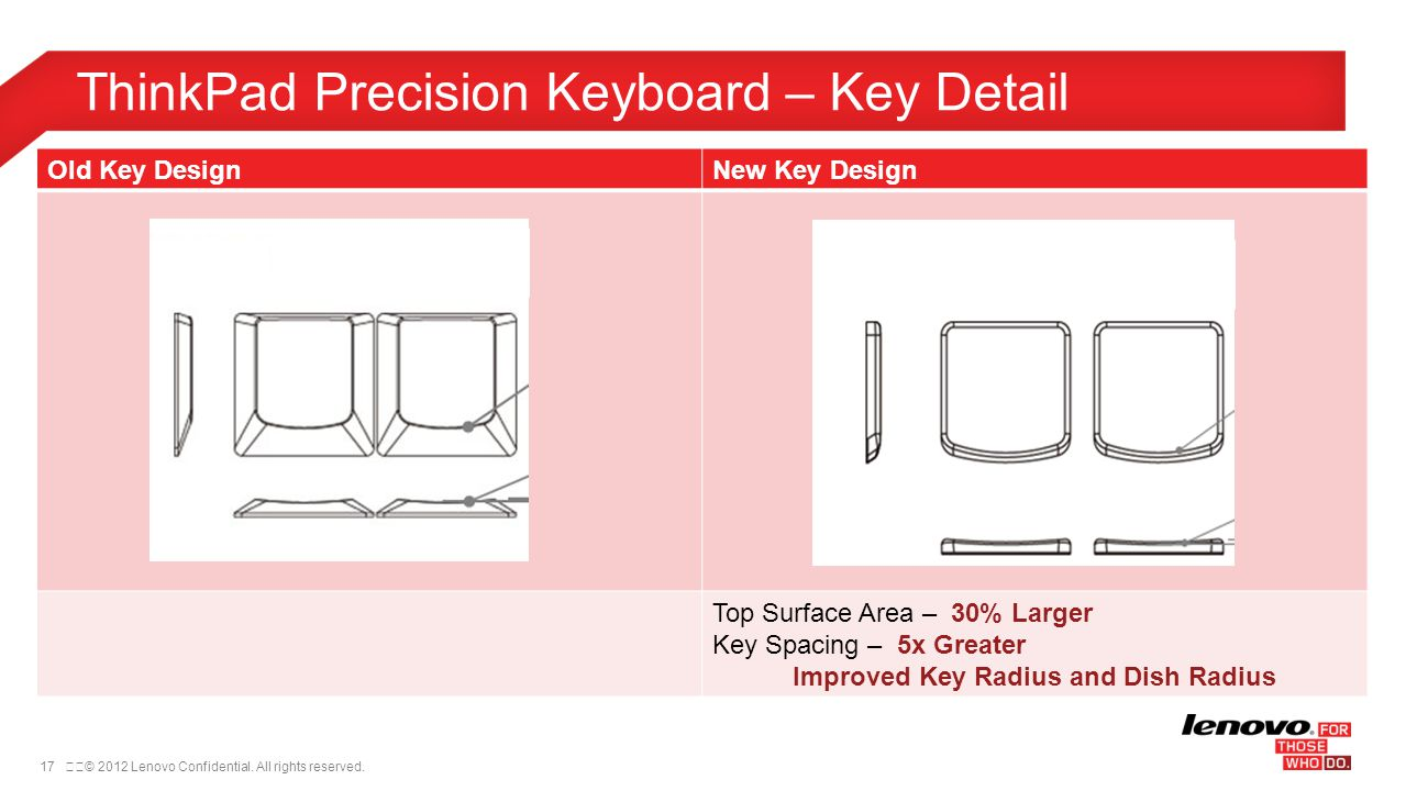 ThinkPad Precision Keyboard – Key Detail