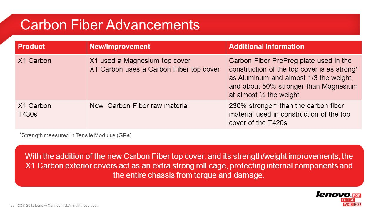 Carbon Fiber Advancements