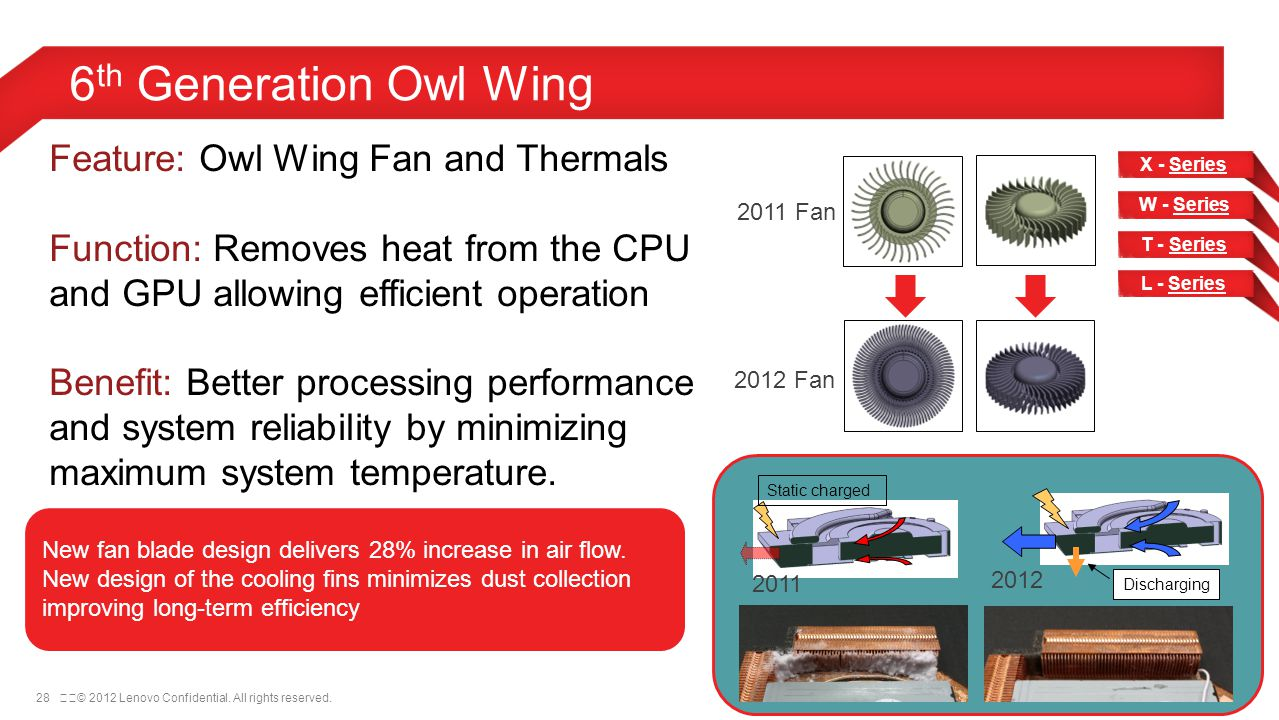 6th Generation Owl Wing Feature: Owl Wing Fan and Thermals