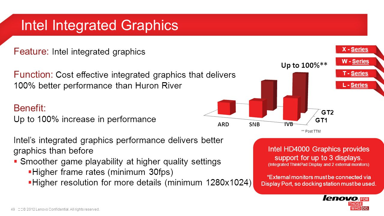 Intel Integrated Graphics