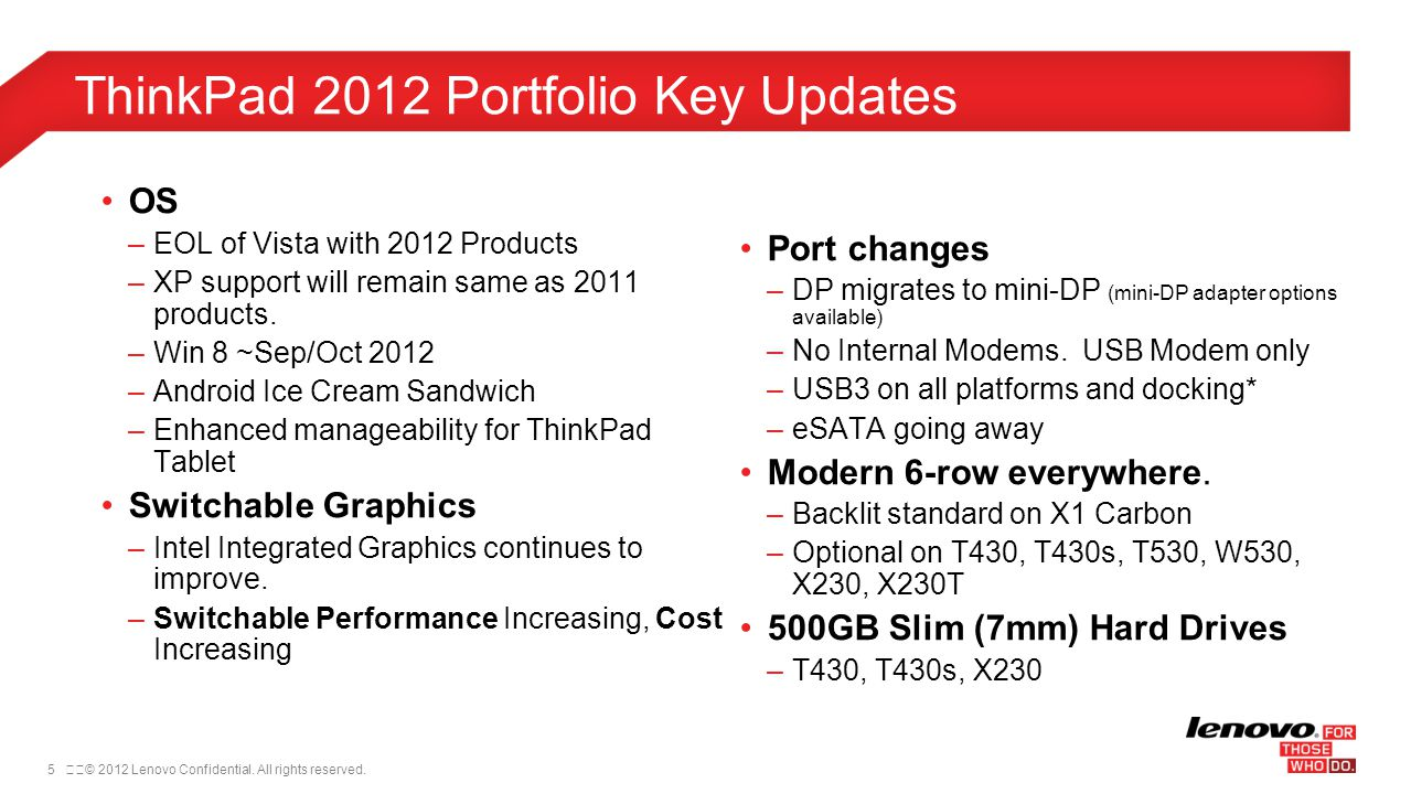 ThinkPad 2012 Portfolio Key Updates