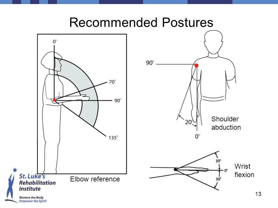 Recommended Postures Shoulder abduction Wrist flexion Elbow reference