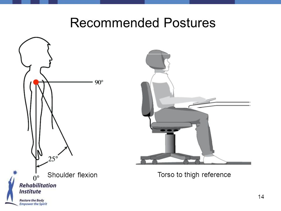 Recommended Postures Shoulder flexion Torso to thigh reference
