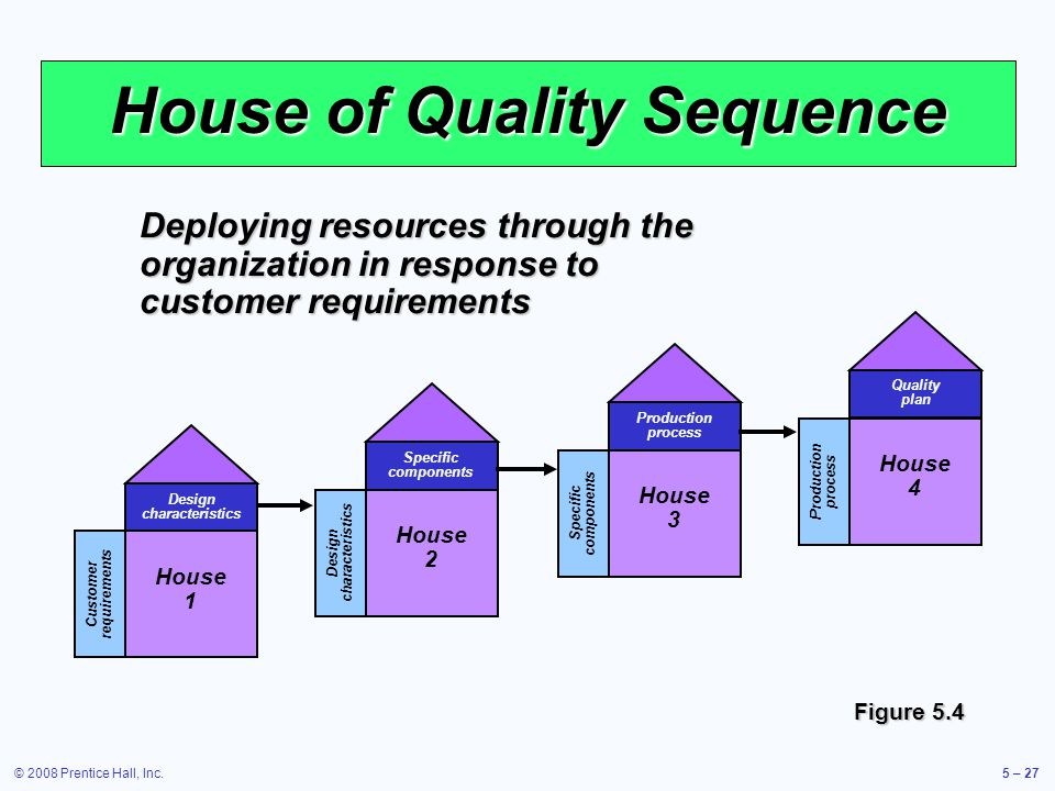 House of Quality Sequence