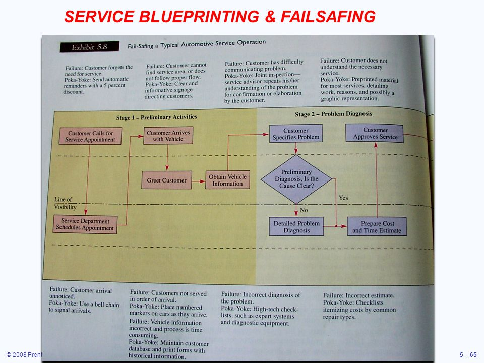 SERVICE BLUEPRINTING & FAILSAFING