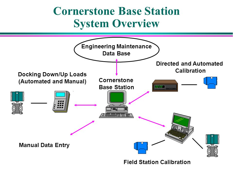 Cornerstone Base Station System Overview