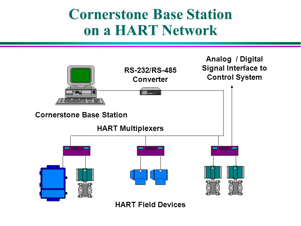 Cornerstone Base Station on a HART Network