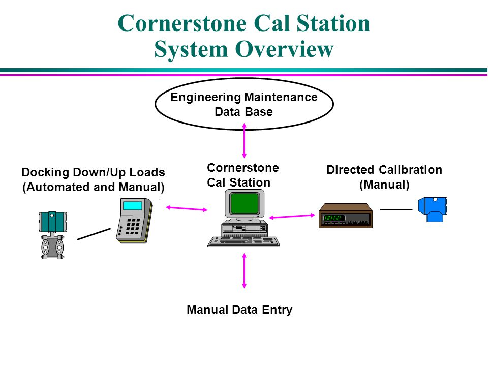 Cornerstone Cal Station System Overview