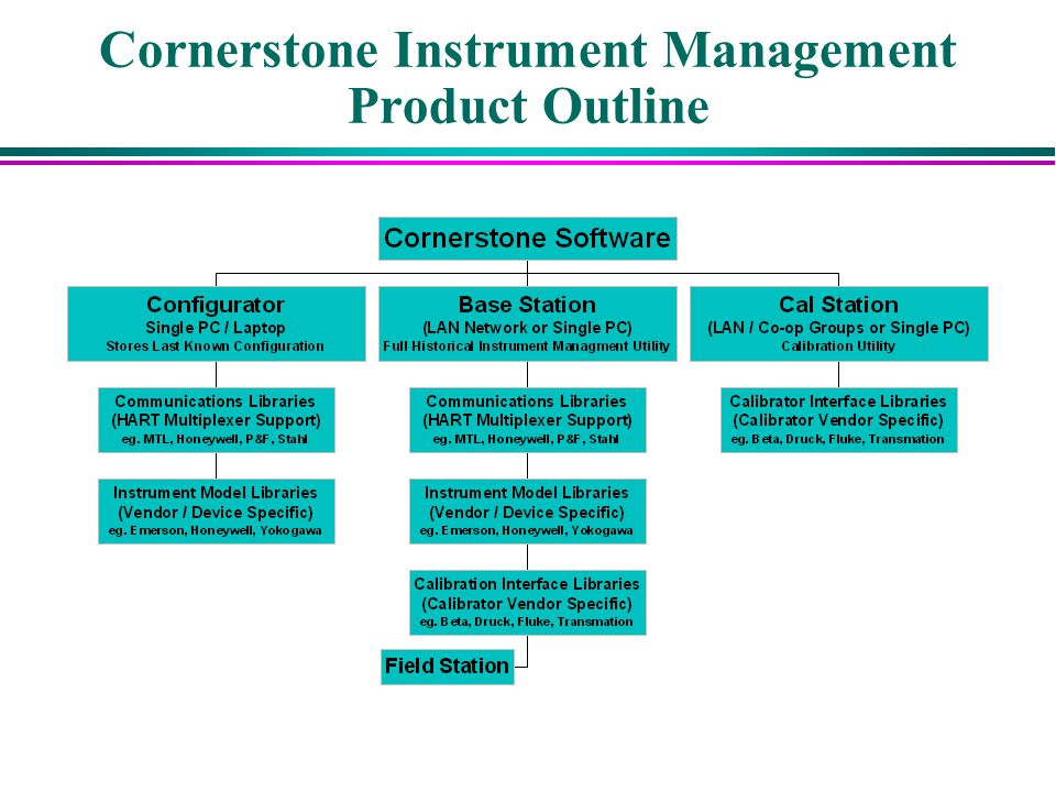 Cornerstone Instrument Management Product Outline