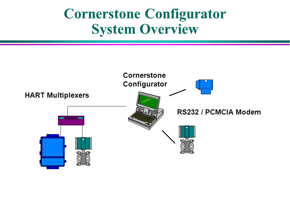 Cornerstone Configurator System Overview