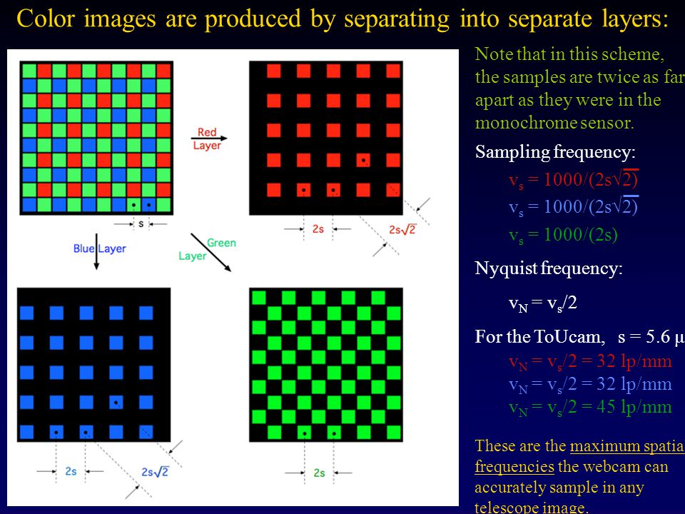 Color images are produced by separating into separate layers: