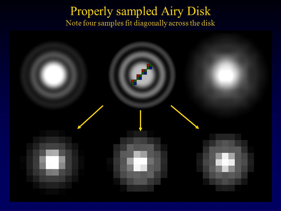 Properly sampled Airy Disk Note four samples fit diagonally across the disk