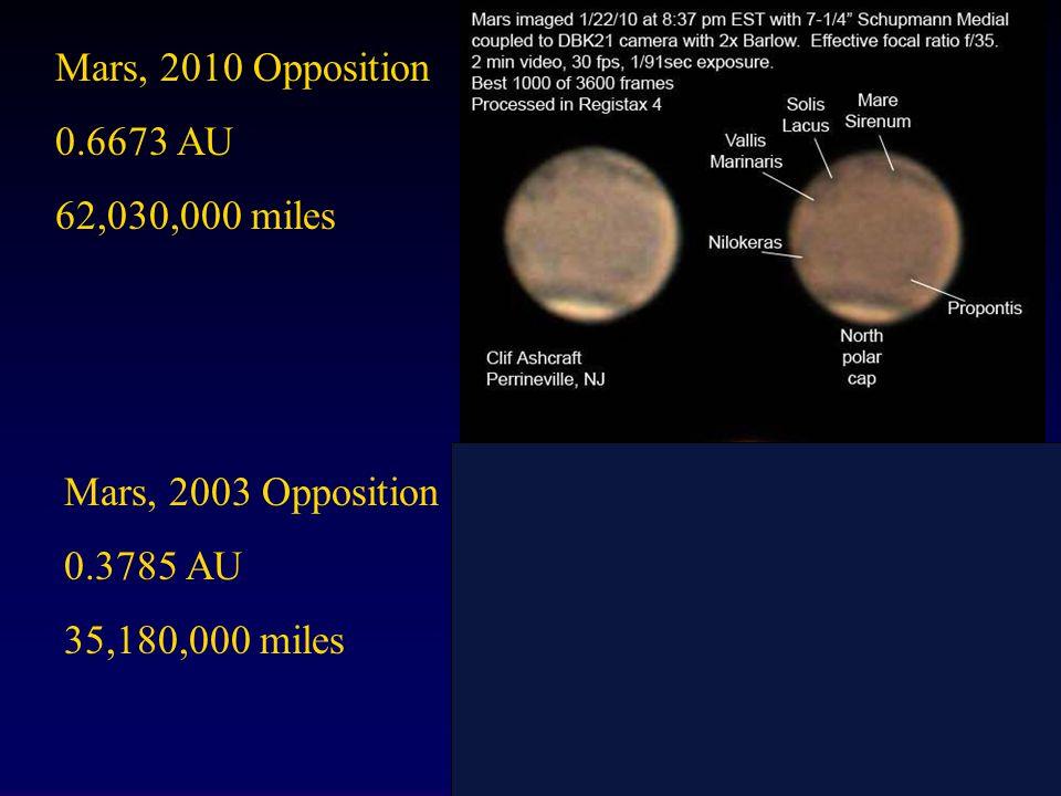 Mars, 2010 Opposition 0.6673 AU 62,030,000 miles Mars, 2003 Opposition