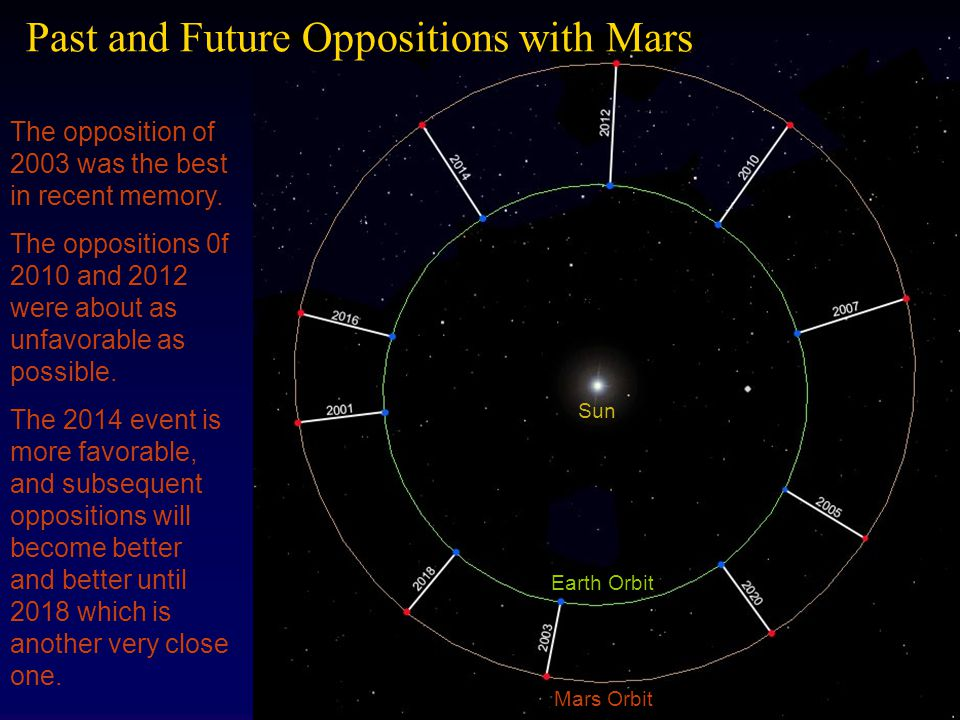 Past and Future Oppositions with Mars
