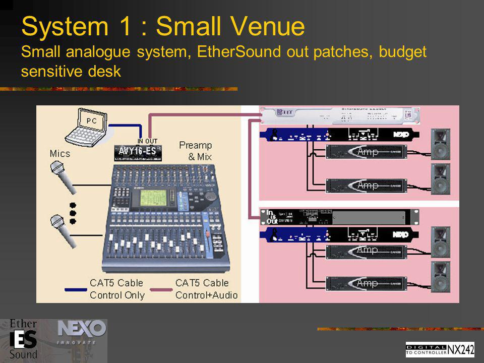 System 1 : Small Venue Small analogue system, EtherSound out patches, budget sensitive desk