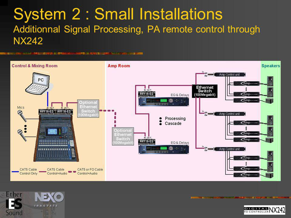 System 2 : Small Installations Additionnal Signal Processing, PA remote control through NX242