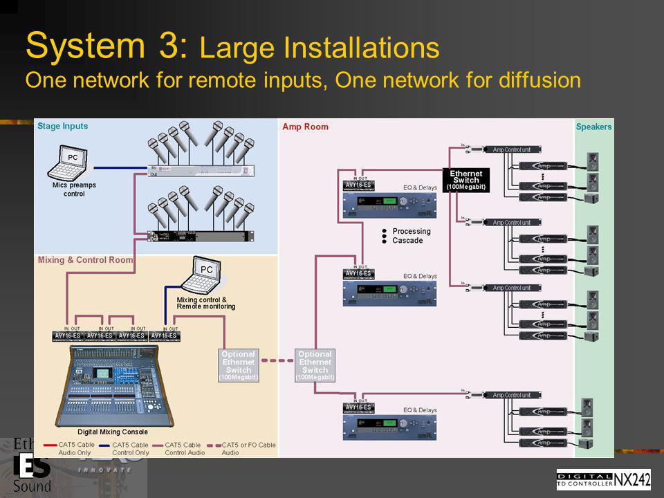 System 3: Large Installations One network for remote inputs, One network for diffusion