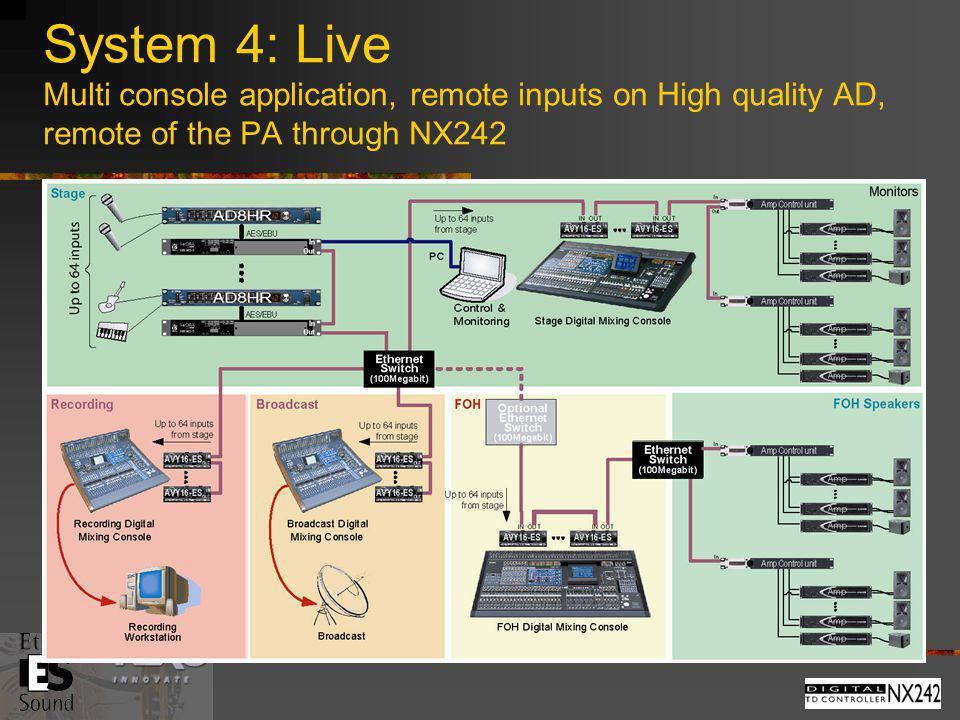 System 4: Live Multi console application, remote inputs on High quality AD, remote of the PA through NX242