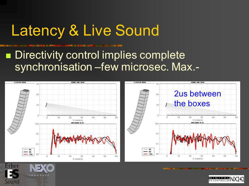 Latency & Live Sound Directivity control implies complete synchronisation –few microsec.