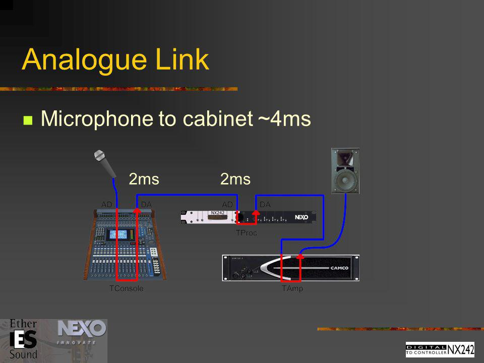 Analogue Link Microphone to cabinet ~4ms 2ms 2ms