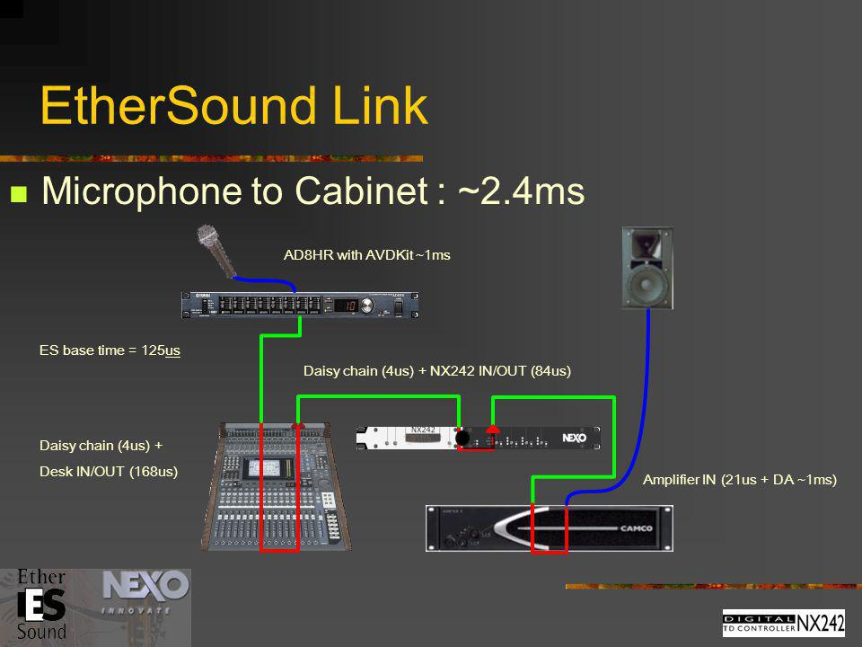 EtherSound Link Microphone to Cabinet : ~2.4ms AD8HR with AVDKit ~1ms