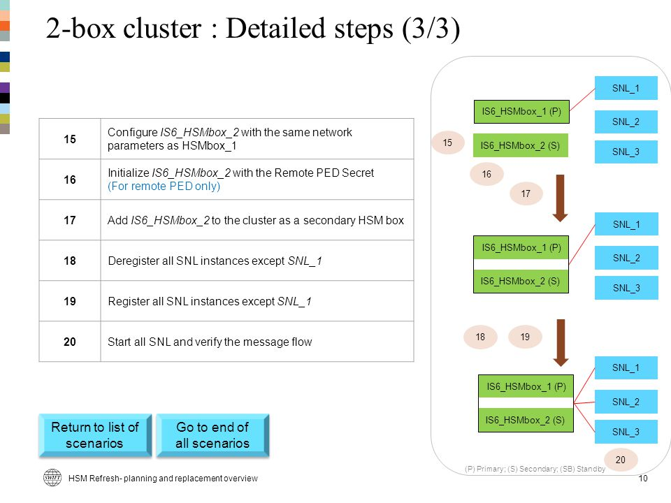 2-box cluster : Detailed steps (3/3)