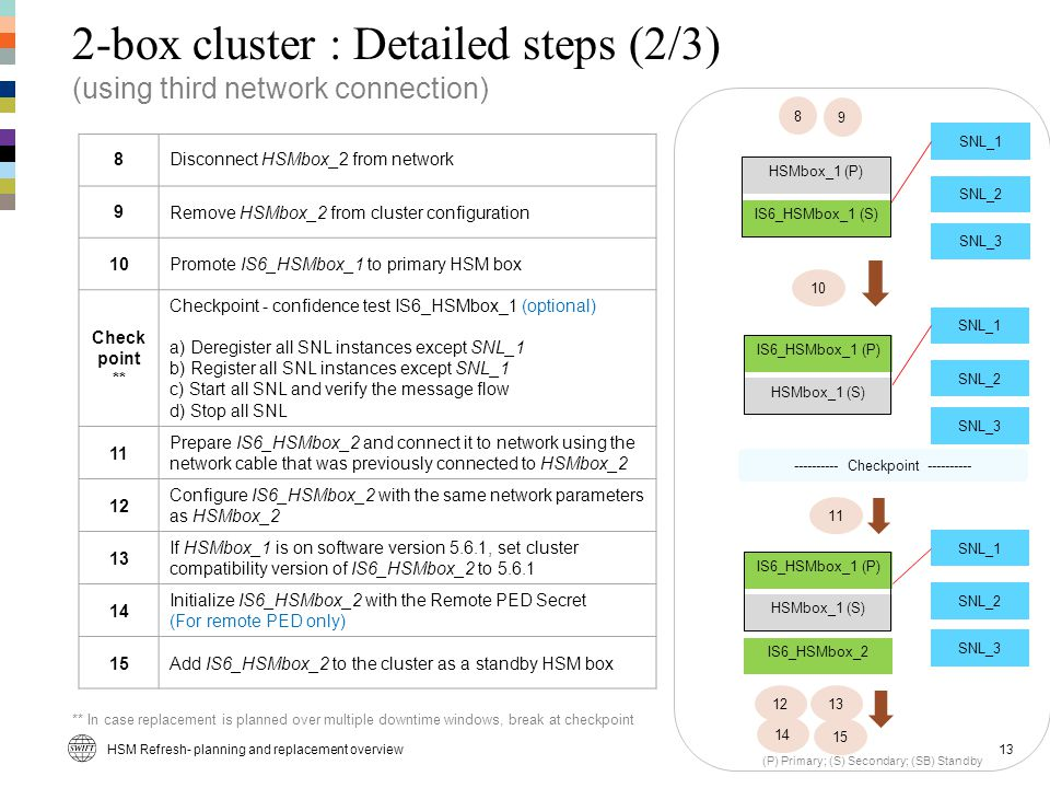 2-box cluster : Detailed steps (2/3) (using third network connection)