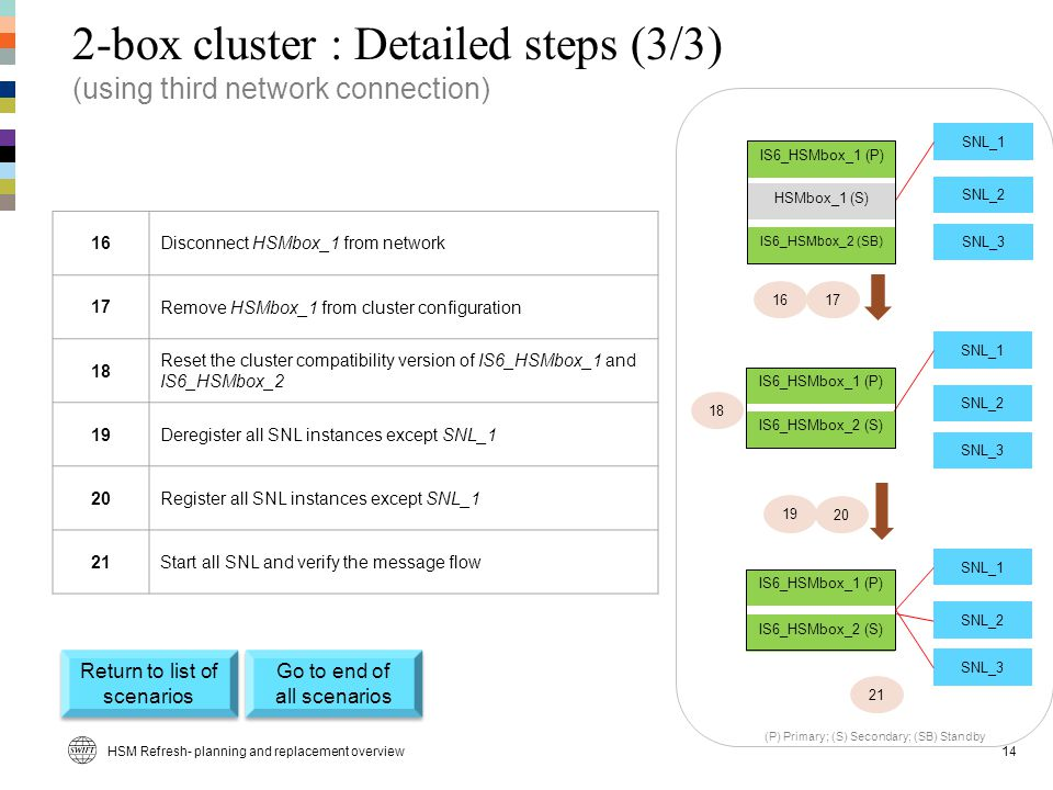 2-box cluster : Detailed steps (3/3) (using third network connection)