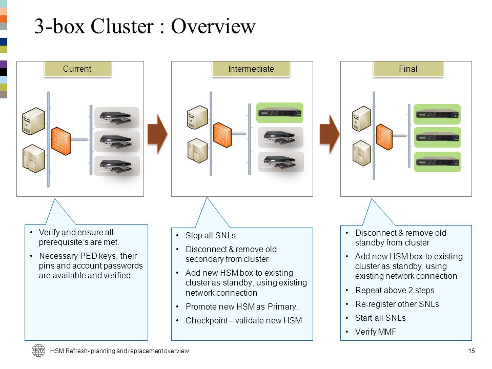 3-box Cluster : Overview