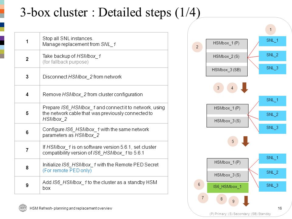 3-box cluster : Detailed steps (1/4)