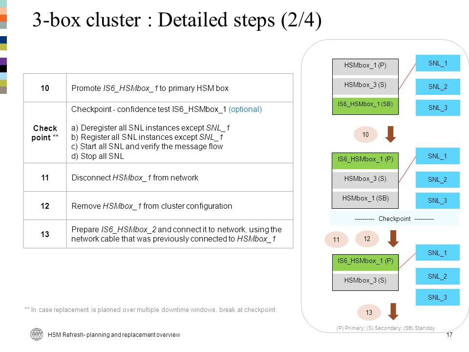 3-box cluster : Detailed steps (2/4)