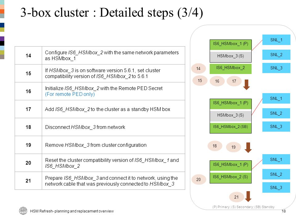 3-box cluster : Detailed steps (3/4)
