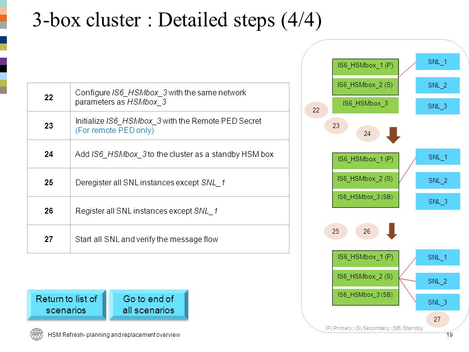 3-box cluster : Detailed steps (4/4)
