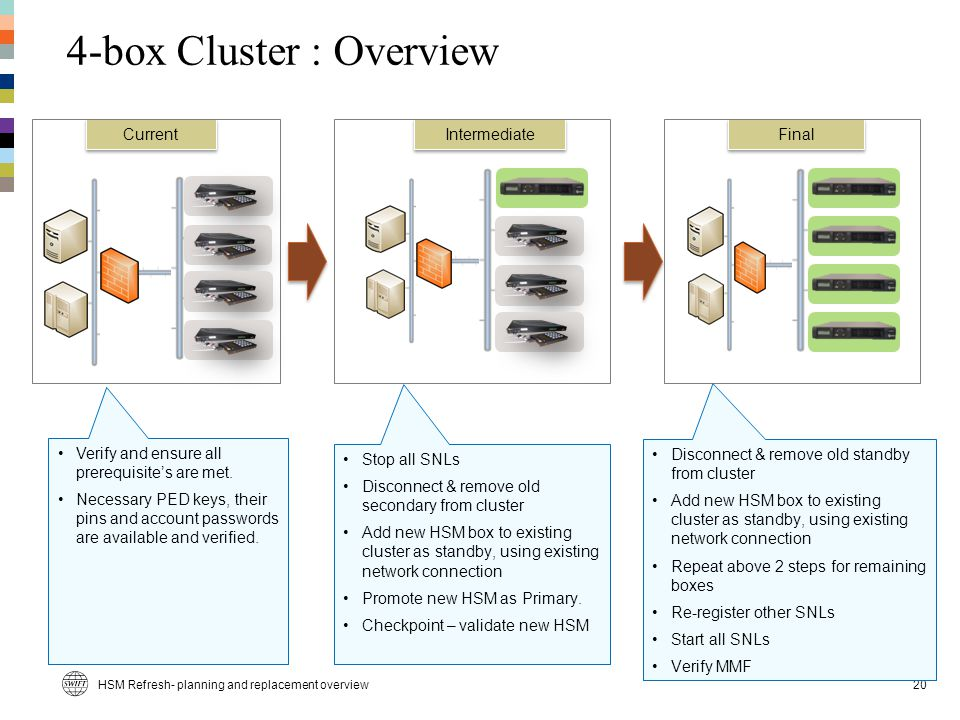 4-box Cluster : Overview