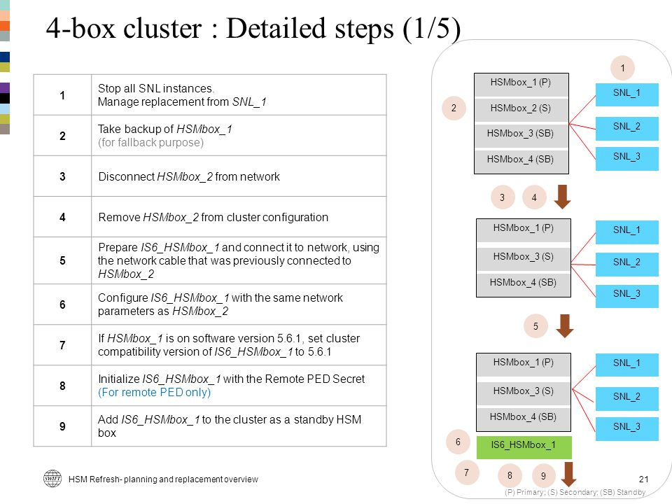 4-box cluster : Detailed steps (1/5)