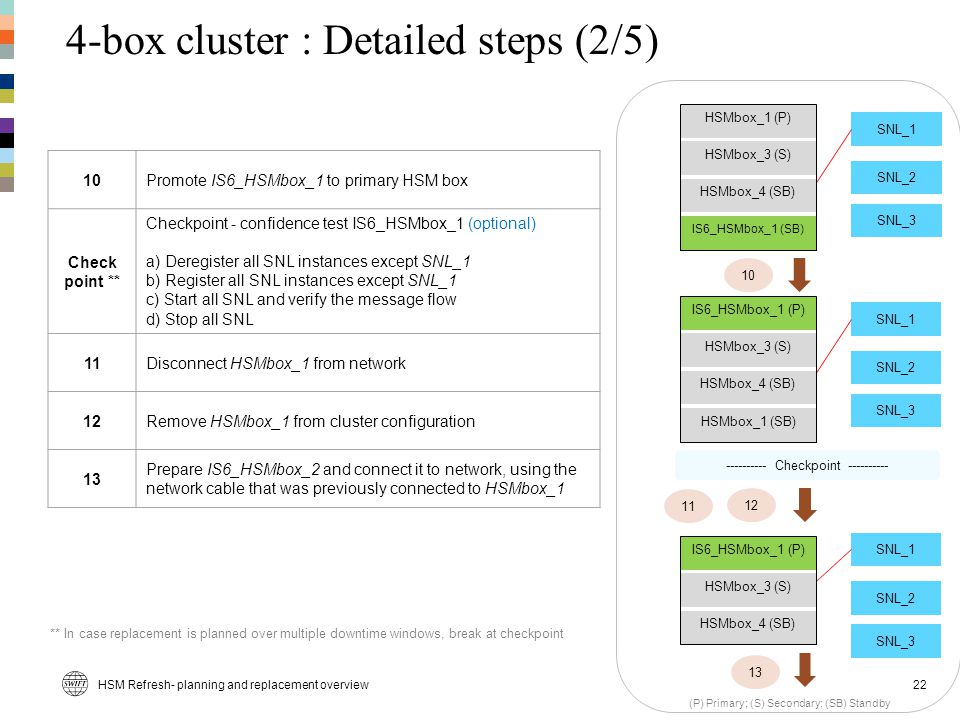 4-box cluster : Detailed steps (2/5)