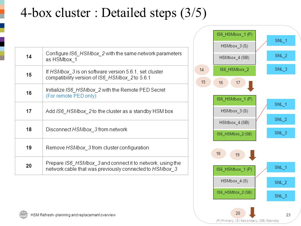 4-box cluster : Detailed steps (3/5)