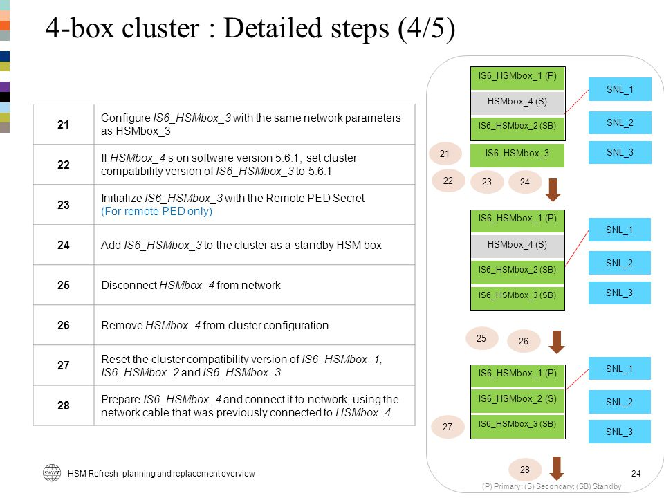 4-box cluster : Detailed steps (4/5)
