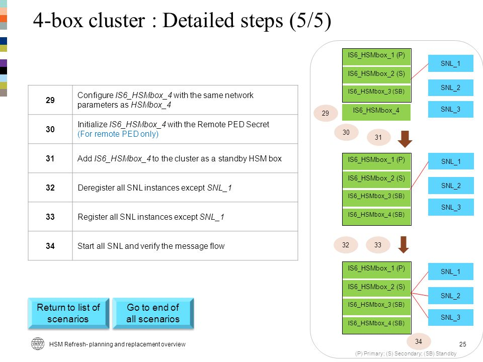 4-box cluster : Detailed steps (5/5)