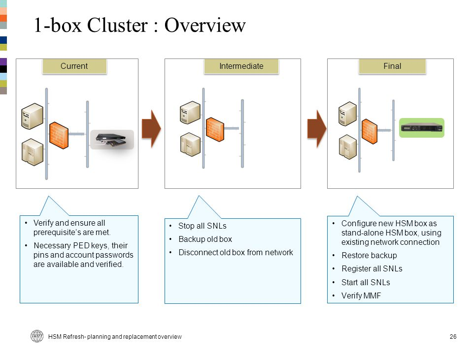 1-box Cluster : Overview