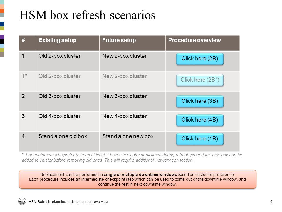 HSM box refresh scenarios