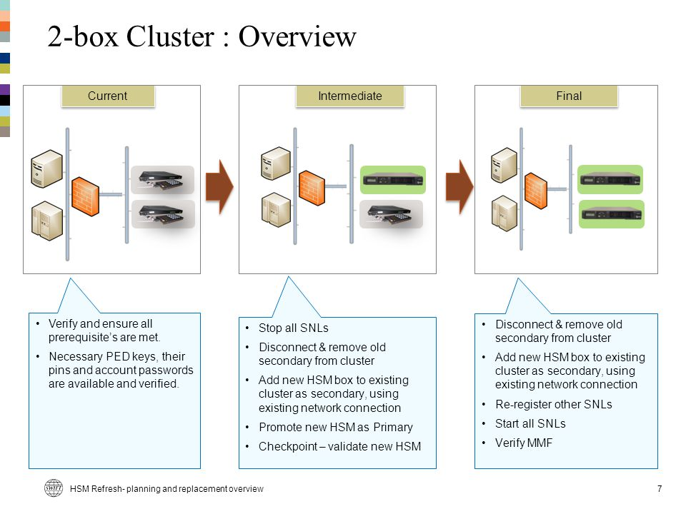 2-box Cluster : Overview