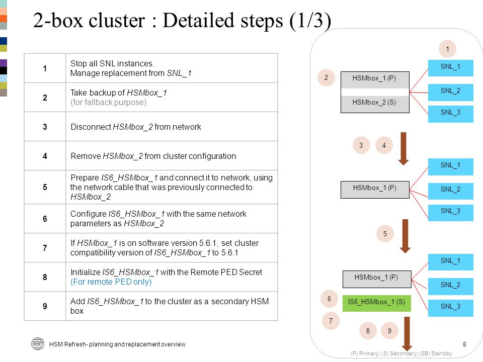 2-box cluster : Detailed steps (1/3)