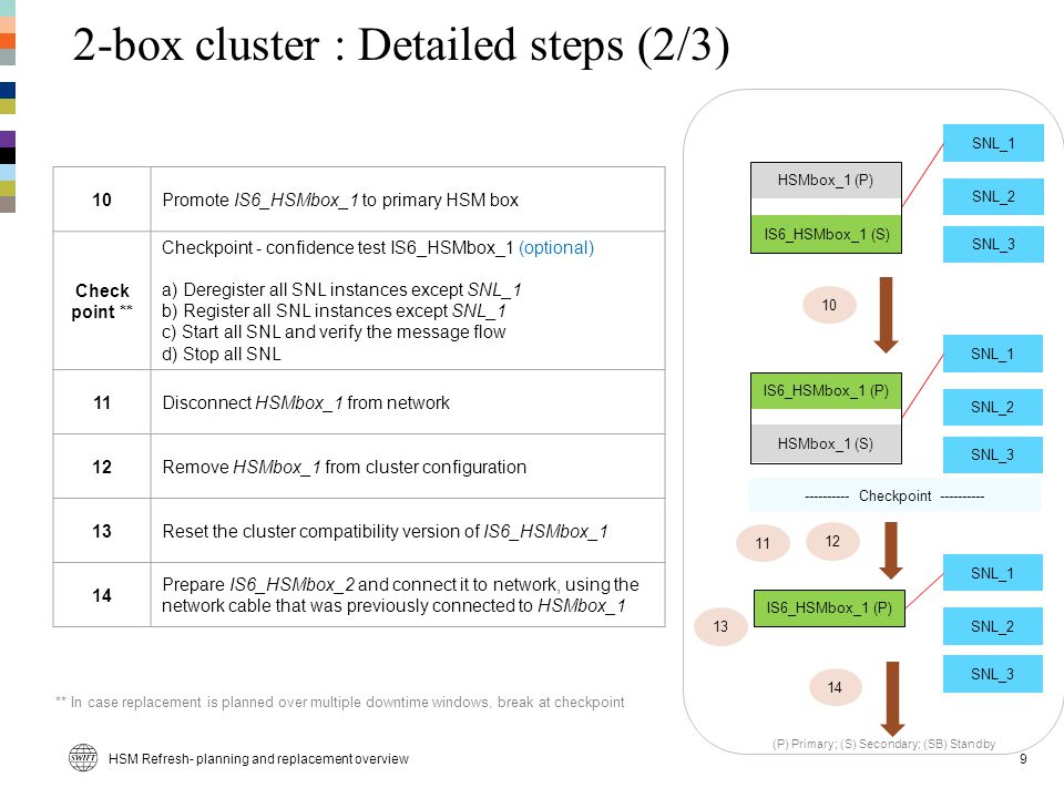 2-box cluster : Detailed steps (2/3)